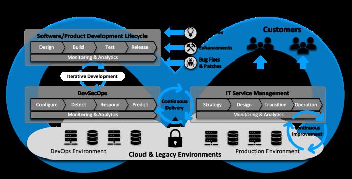 Digital Operating Model