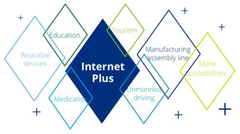 Internet Plus Framework