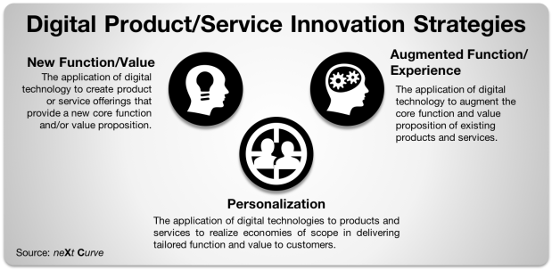 Digital Product Innovation.png