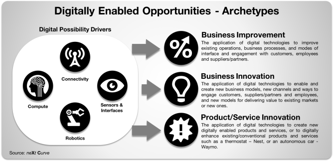 Digitally Enabled Opportunities