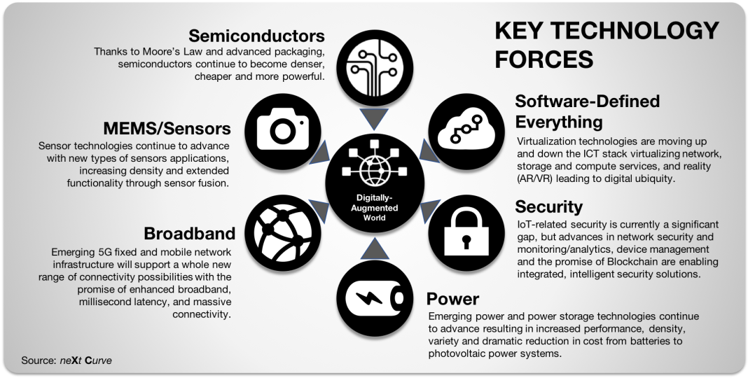 Key Technology Forces.png