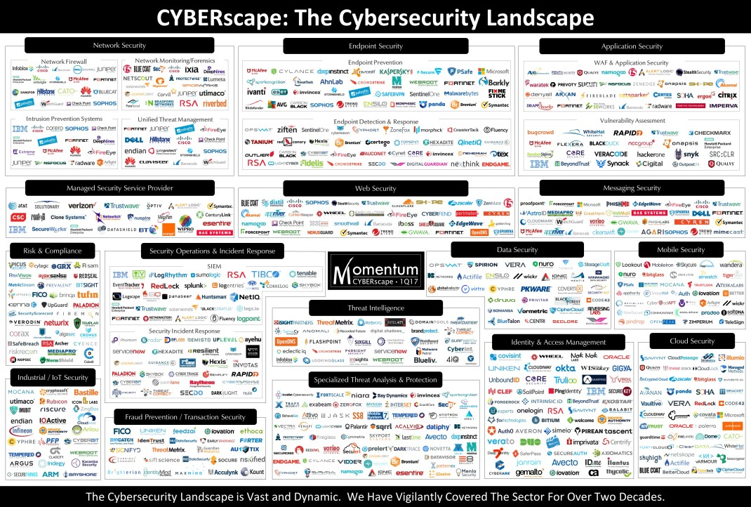 MomentumPartners_Feb2017_CYBERscape.jpg