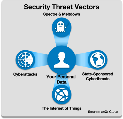 Security Threat Vectors