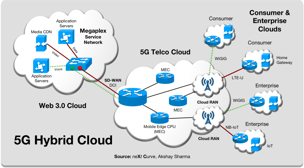 5G Hybrid Cloud.png