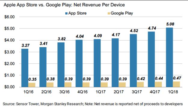 Appstore Revenue Android iOS