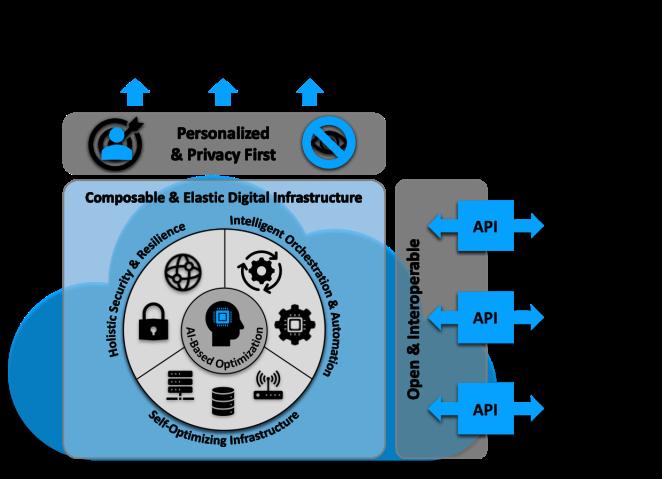 Digital Experience Platform.png