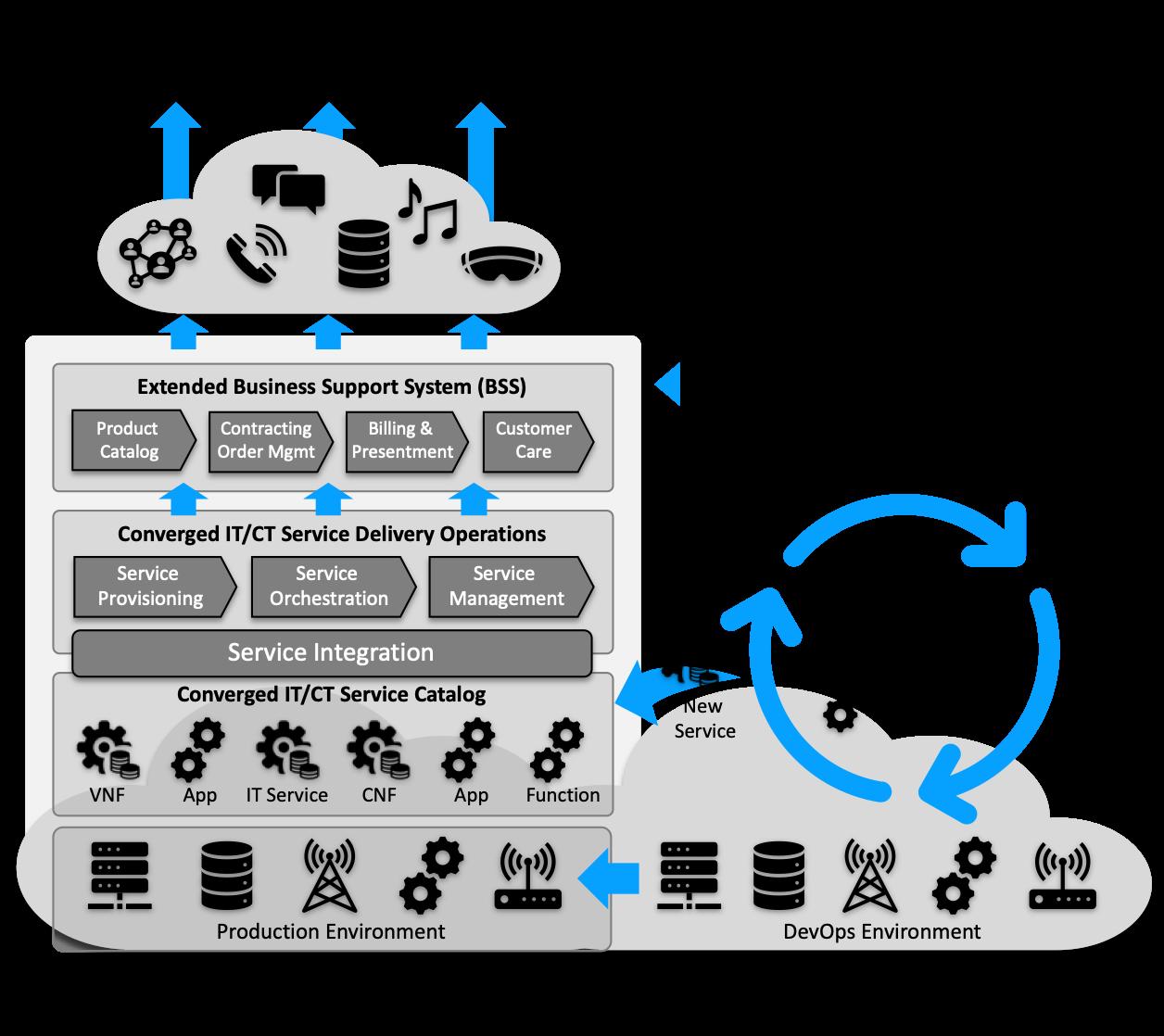 Digital Service Provider Operating Model.png